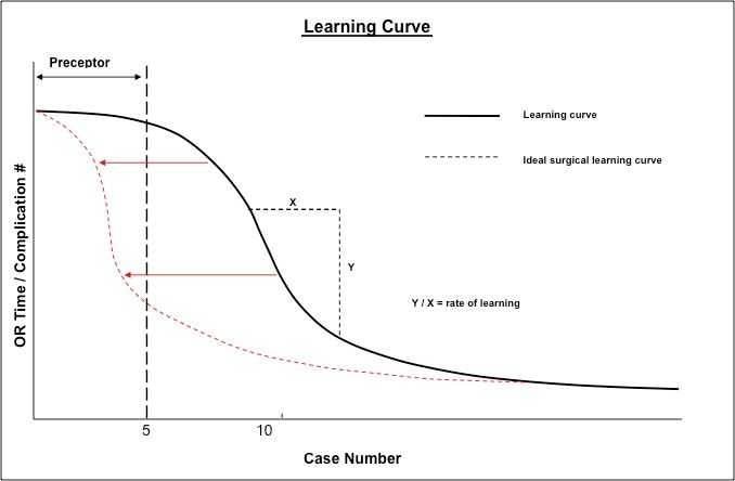 The Learning Curve and the Practicing Surgeon: Integrating a New