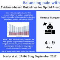 What is the optimal length for an opioid prescription following common surgical procedures?