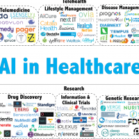 Artificial Intelligence Moving Towards Brighter Future in Healthcare Industry