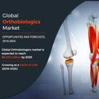 Sizing The Market Value of Orthobiologics Market